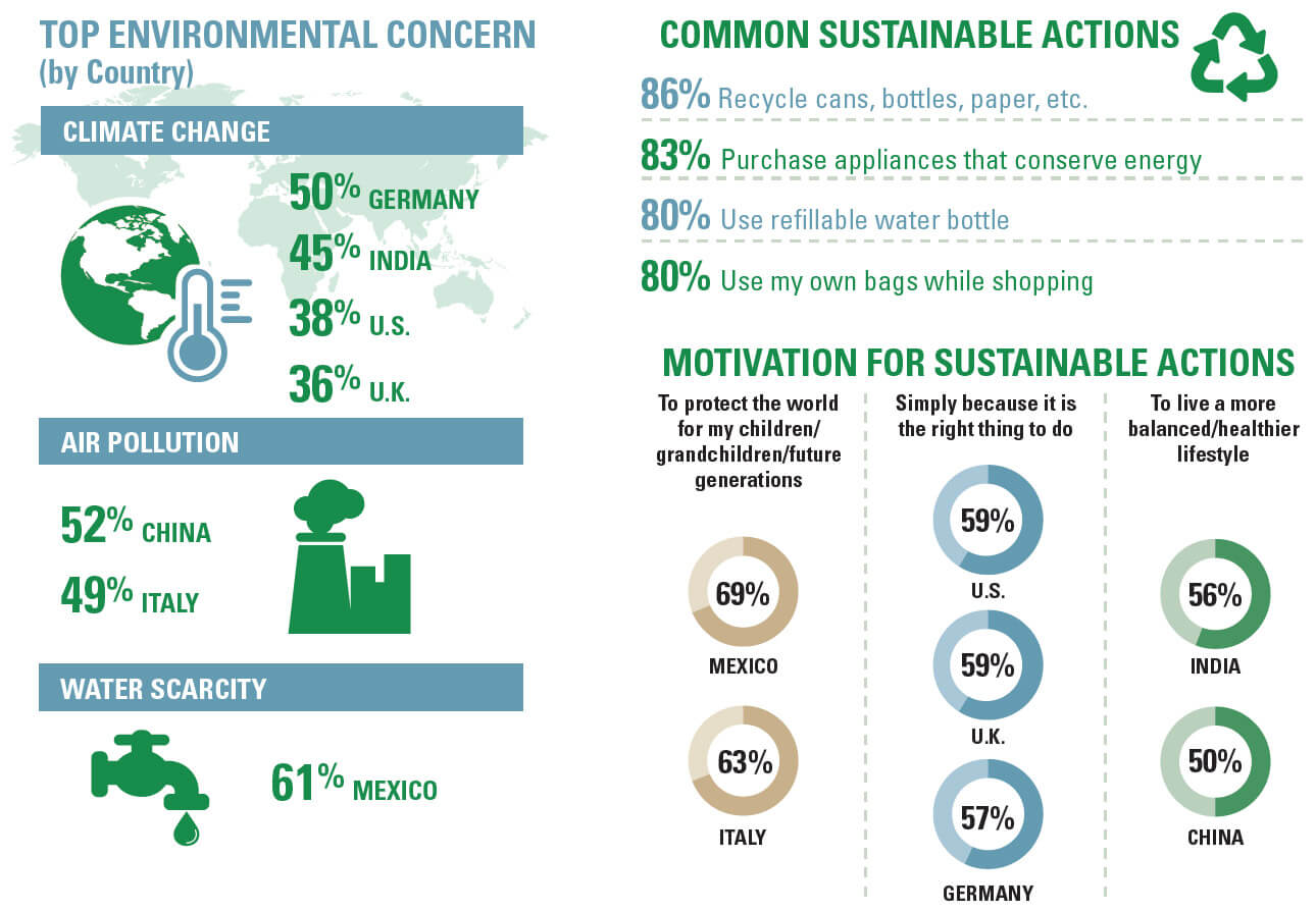 Supply Chain Insights When Does Sustainability Matter Cottonworks