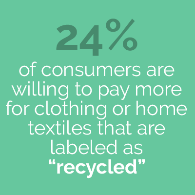 24% of consumers are willing to pay more for clothing or home textiles that are labeled as