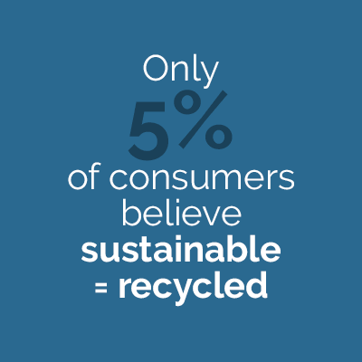 Only 5% of consumers believe sustainable = recycled