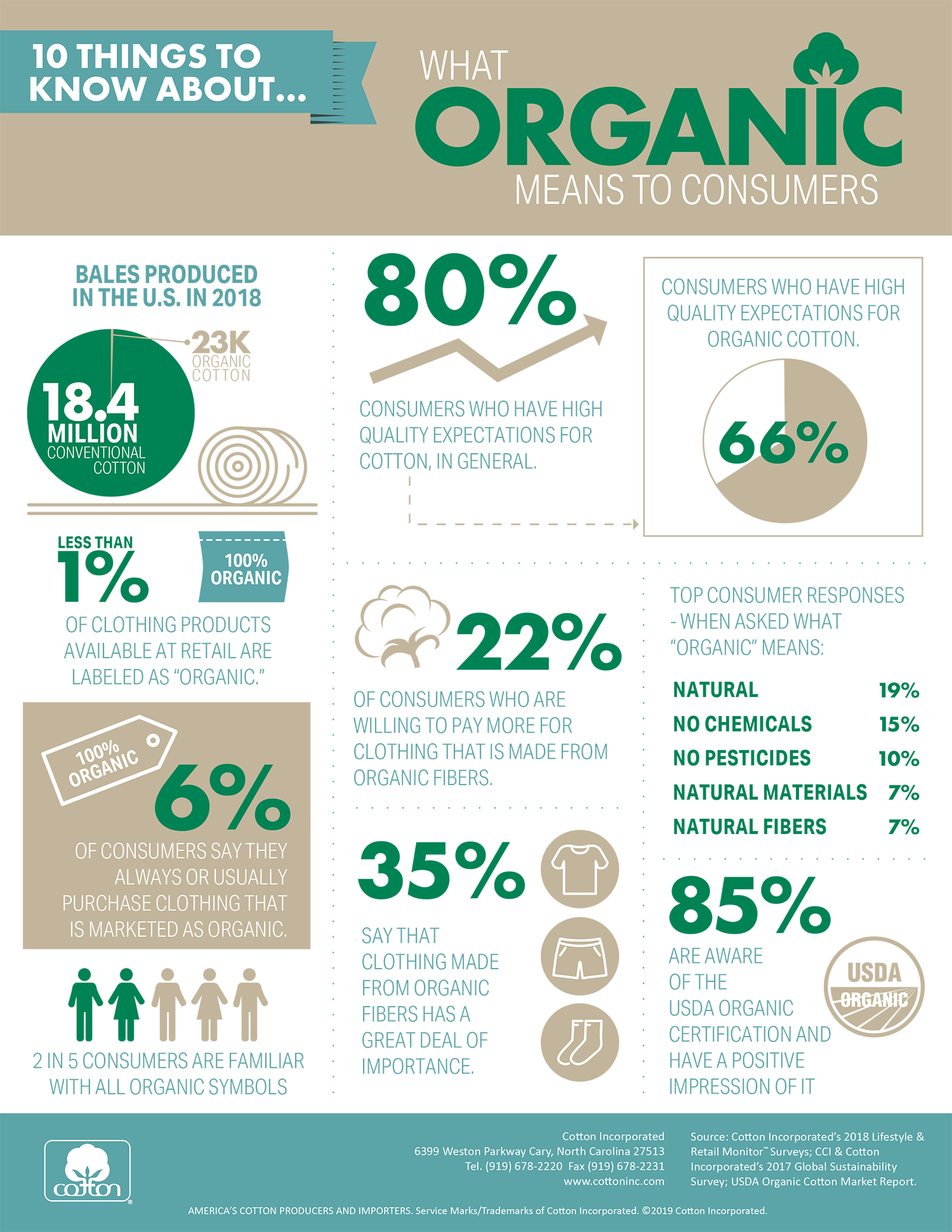 10 things to know about organic cotton infographic
