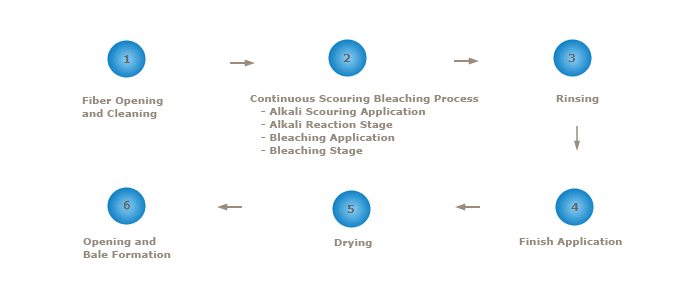 Cleaned Cotton Scouring Process Chart