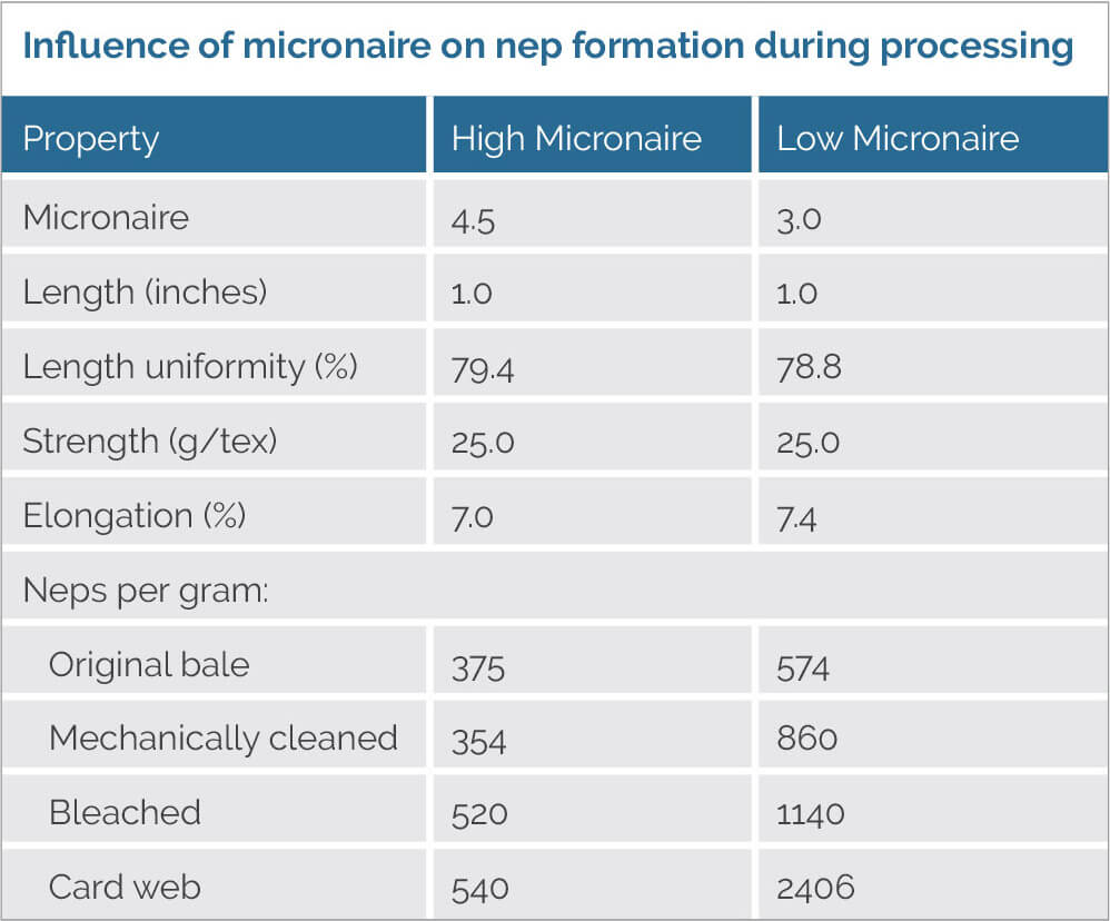 Influence of Micronaire on nep Formation
